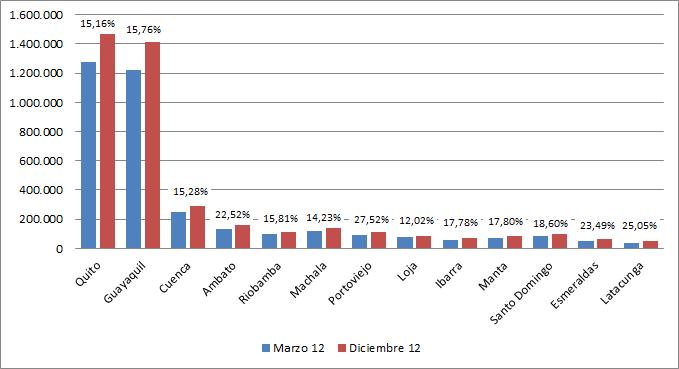 Crecimiento porcentual Ciudades - Diciembre 2012