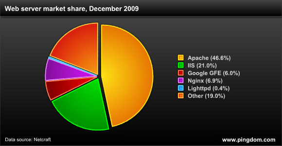 Distribución de servidores web, Diciembre 2009