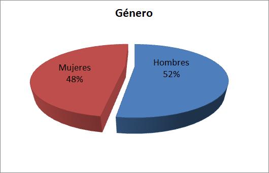 Distribución de Género - Diciembre 2012