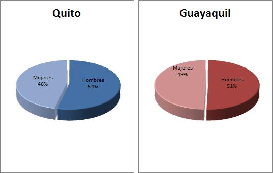 Quito y Guayaquil - Diciembre 2012