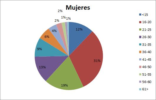 Rango Edad Mujeres - Diciembre 2012